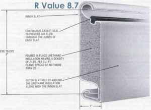 Steel Insulated Doors – INSULATOR Arctic Shield